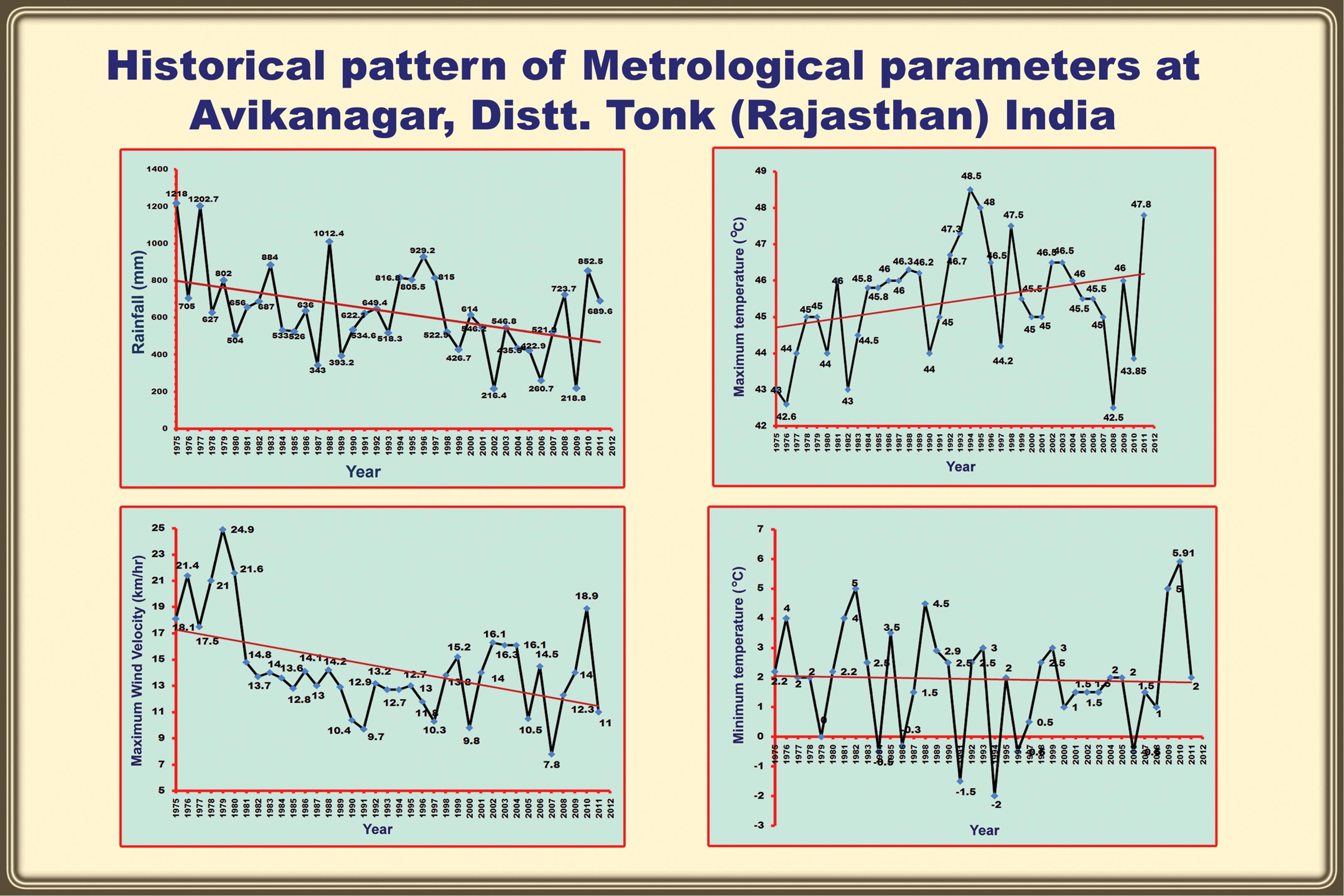 Historical Parameters Rainfall Wind Velocity Max Min Temp